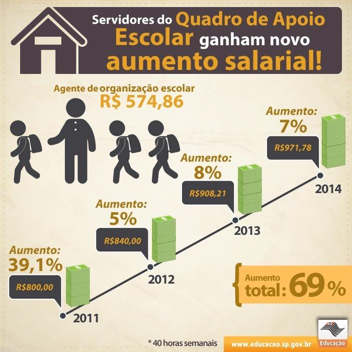 20130417_aumento_salarial_agente_organizacao_700_700