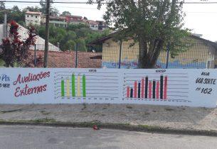 Escola aposta na transparência para aumentar índices do IDEB e IDESP